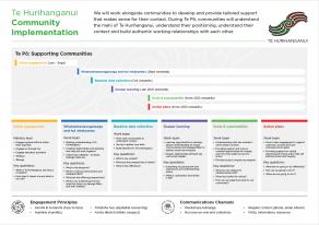 Te Hurihanganui - Community Implementation