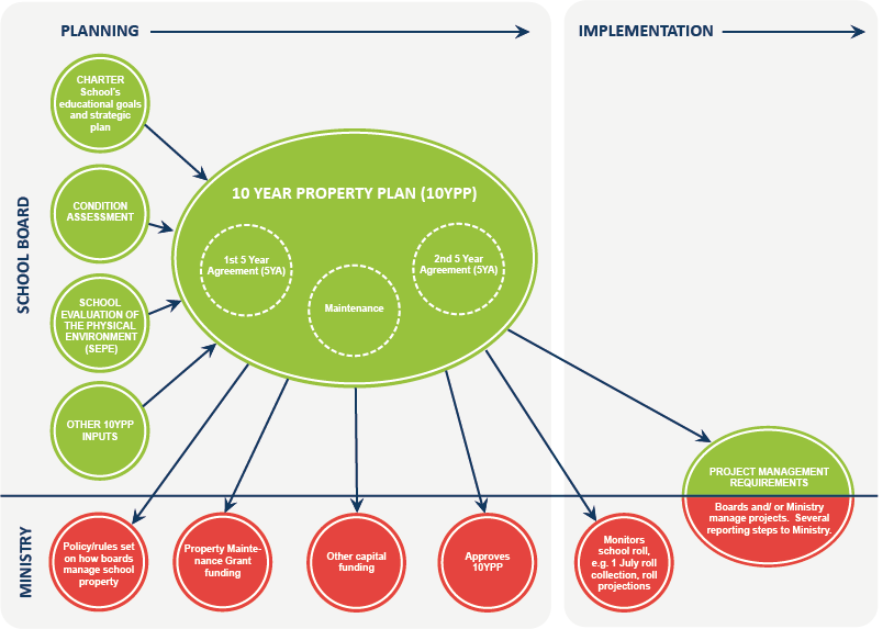 School planning overview diagram