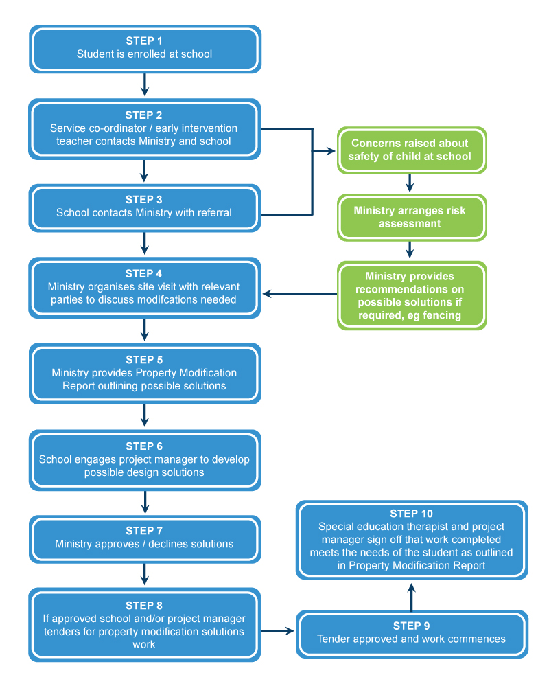 Property modification process diagram for special education