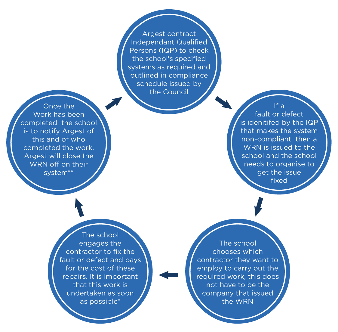 Simple flow diagram that outlines the WRN process for schools