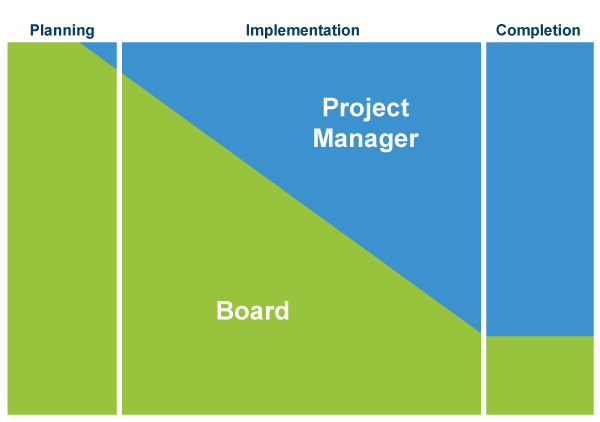 Level of involvement of board and project manager across a project's phases